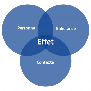 Loi de l'effet